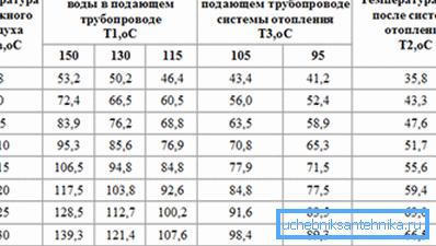 Температурный график отопления. Как легко заметить, температур выше 150С в нем нет.