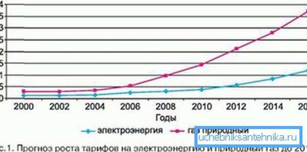Тенденция хорошо видна на графике роста коммунальных тарифов.