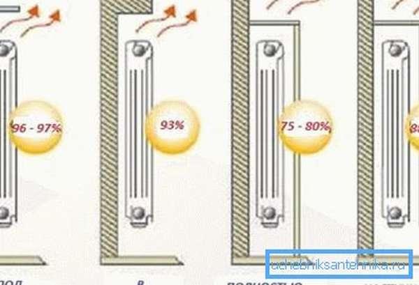 Теплоотдача 1 секции биметаллических радиаторов зависит напрямую от правильного размещения отопительного прибора