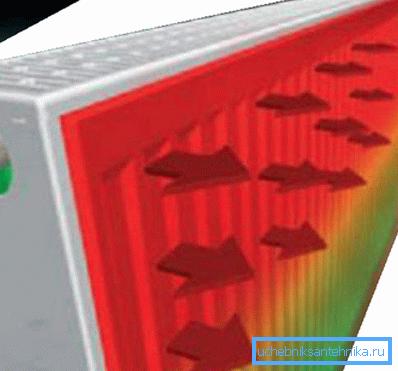 Тепловое излучение идет с поверхности стальной панели