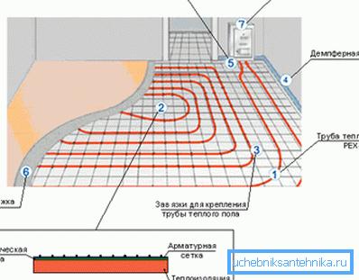 «Теплый пол» - схематическое изображение укладки по слоям.