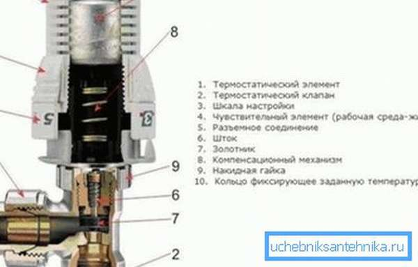 Термостатический регулятор на радиатор механического типа
