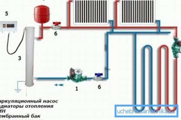 Тип и количество насосов зависит от протяженности и конфигурации отопительной системы