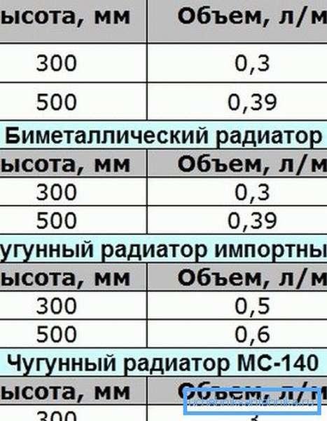 Типичные литражи секций радиаторов разных типов.