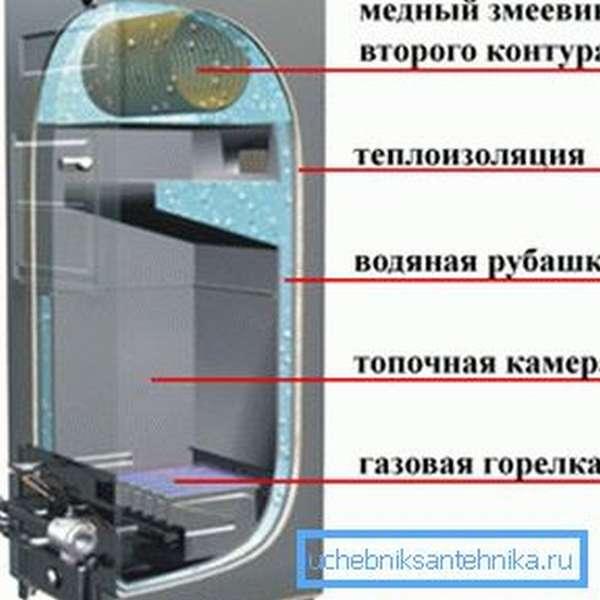 Типовая схема устройства газового котла