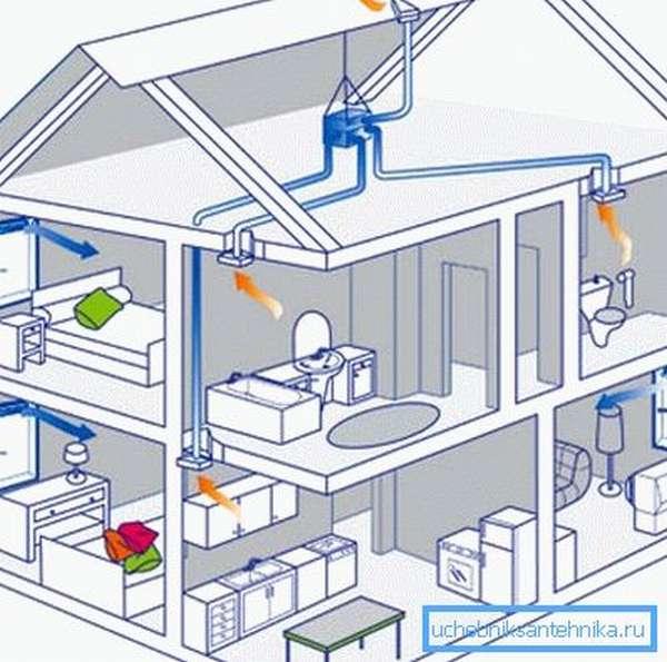 Типовой проект системы вентиляции для частного дома весьма прост, но даже в нем можно наделать множество ошибок, если не знать основных норм и правил