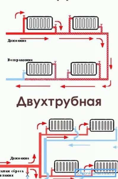 Типы радиаторной разводки.