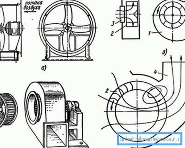 Типы вентиляторов по принципу работы: а) осевой, б) центробежный, в) центробежный низкого давления, г) диаметральный