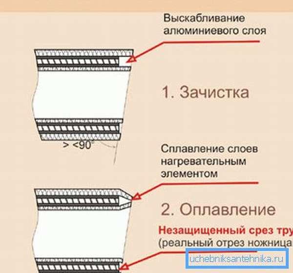 Торцеватель выскабливает слой армирующего материала