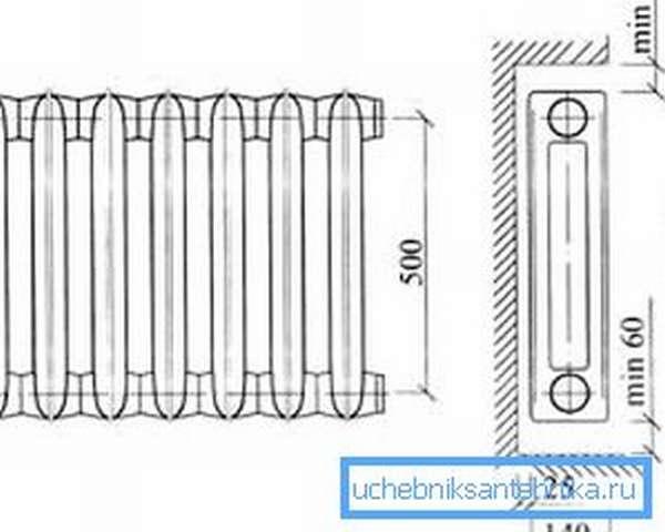 Требования по расстоянию от радиатора до стены и пола