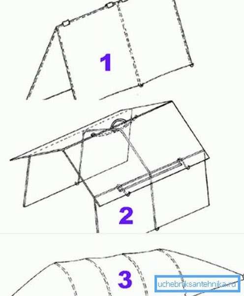 Три основных формы каркасов