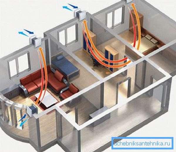 Циркуляция воздуха в помещениях