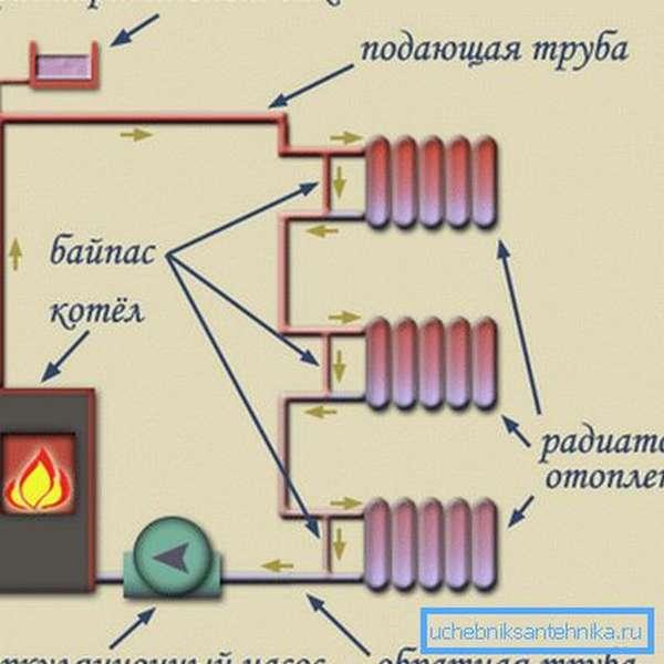 Циркуляция жидкости в однотрубной системе отопления.