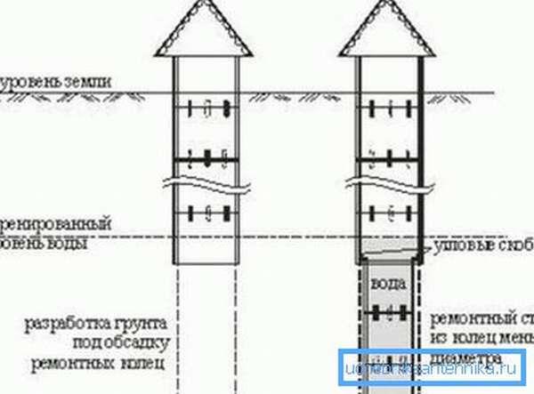 Углубление при помощи наращивания колодезных колонн ремонтными кольцами.
