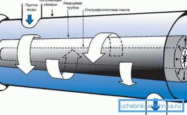 Ультрафиолетовый стерилизатор - фильтр для очистки воды из колодца