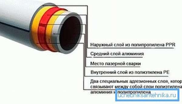 Универсальные полипропиленовые трубы PPR
