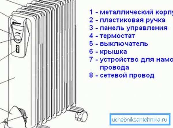 Универсальный масляный радиатор отличается простотой и надежностью