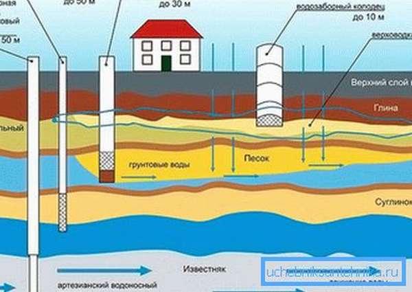 Уровень залегания воды