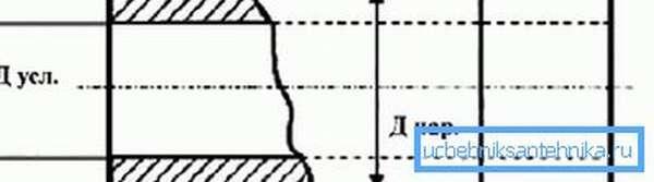 Условный проход примерно равен внутреннему диаметру.
