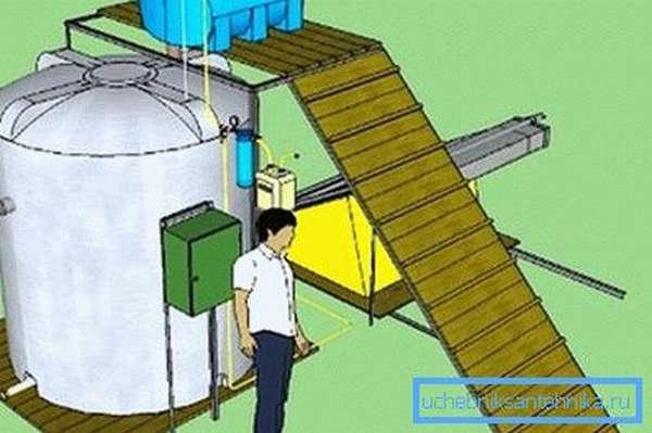Установка для получения биогаза своими руками