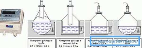 Установка расходомера в открытом канале
