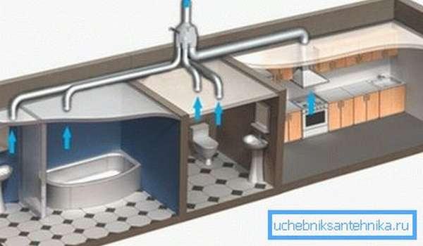 Установка вентиляционной системы в квартире
