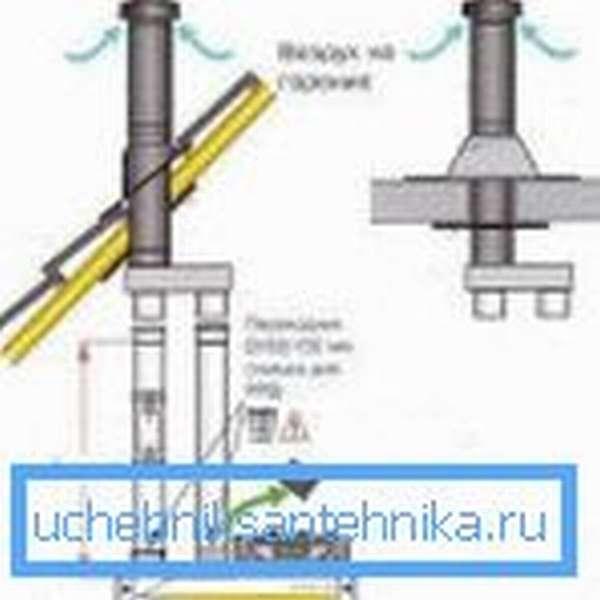 Установка вертикального коаксиального дымохода (60х100)