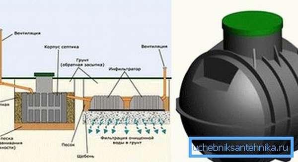 Устройство канализации с септиком Восход