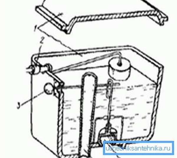 Устройство: 1) крышка и корпус, 2) запорный клапан от поплавка, 3) рычаг для слива, 4) перелив, 5) груша сливного клапана