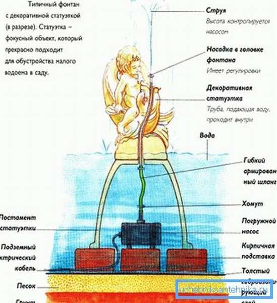 Устройство декоративного фонтана