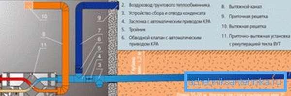 Устройство грунтового канального теплообменника