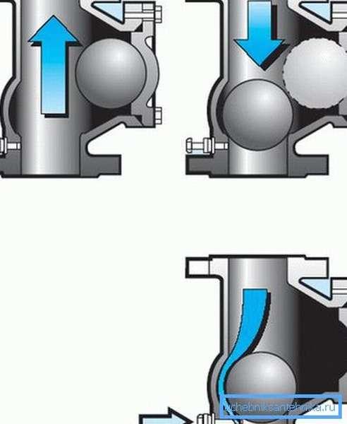 Устройство и принцип работы обратного клапана шарового типа.