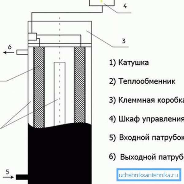 Устройство индукционного прибора.
