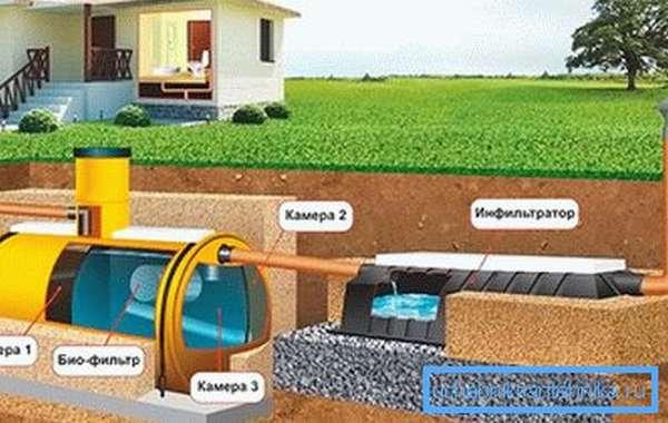 Устройство канализационной системы на даче без откачки