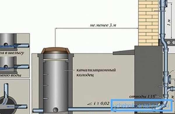 Устройство канализационных колодцев по СНиП гарантирует достаточный доступ к трубопроводу