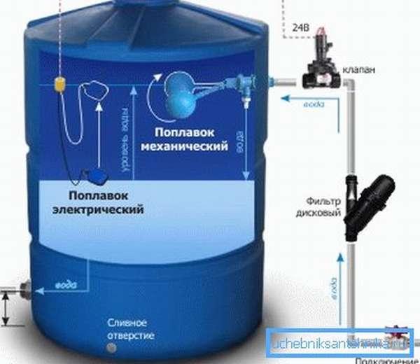 Устройство накопительного бака для воды.