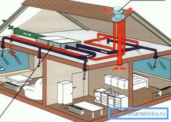 Устройство принудительной вентиляционной системы в загородном доме