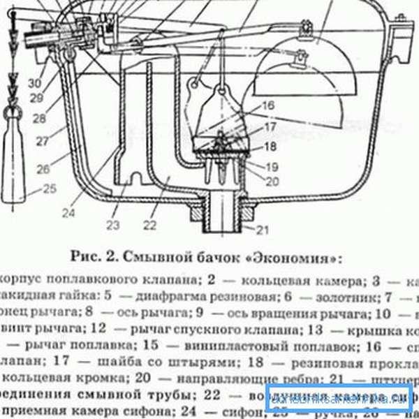 Устройство советского смывного бачка