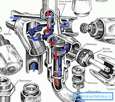 Устройство традиционного смесителя в разрезе