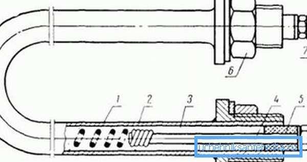 Устройство трубчатого электронагревателя: 1) нихромовая спираль, 2) металлическая трубка, 3) периклаз или кварцевый песок, 4) клеммная шпилька, 5) уплотнительная втулка для герметизации, 6, 7) вывод