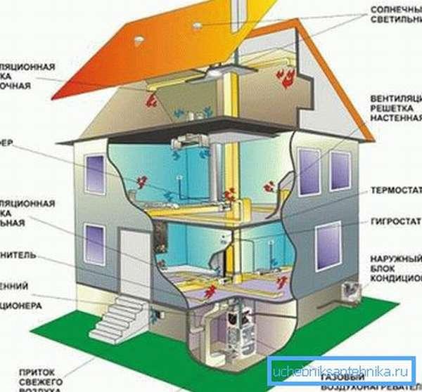 Устройство вентиляции в деревянном доме своими руками процесс несложный, но затратный