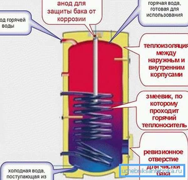Как работает водонагреватель косвенного нагрева