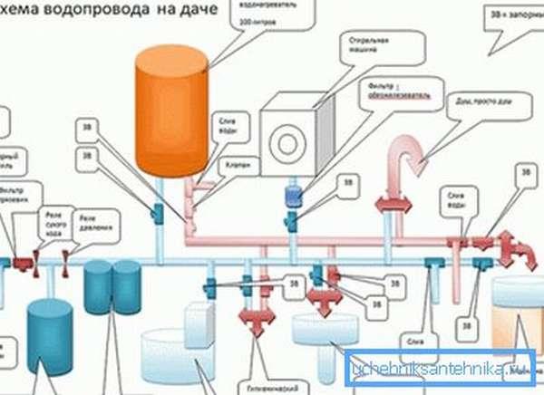 Устройство водопровода в частном доме. Схема