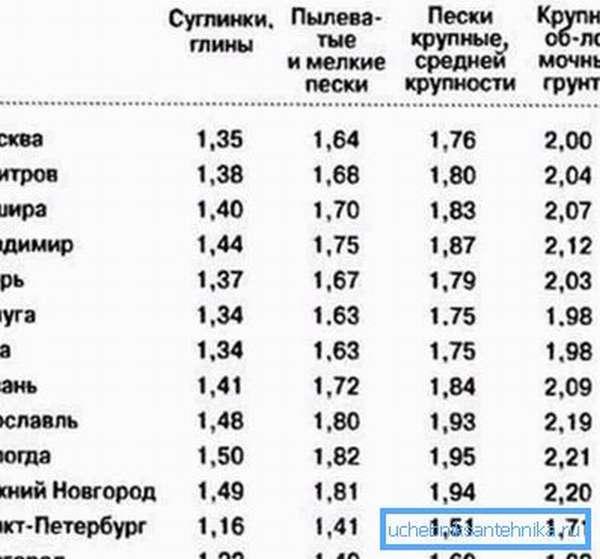 В данной таблице обозначена глубина промерзания грунта в некоторых регионах в зависимости от типа почвы