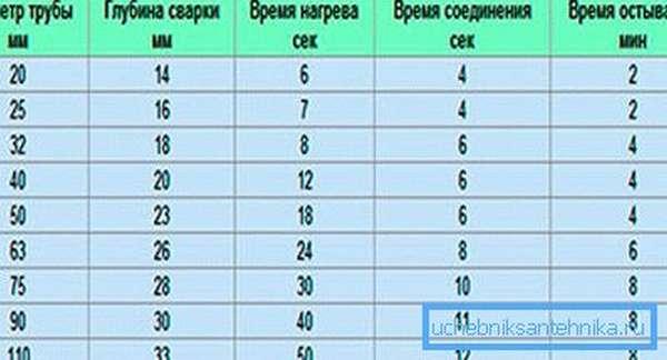 В данной таблице вы найдете весьма полезную для себя информацию