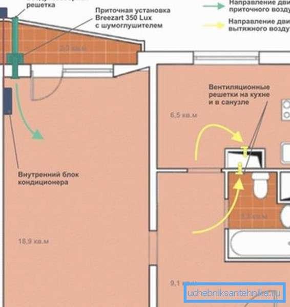 В этом примере ПУ работает вместе с кондиционером с функцией подмеса воздуха