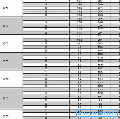 В этой таблице вы сможете найти множество полезной информации обо всех широко используемых сегодня разновидностях. Легко заметить, что заявленная цифра в 50 лет службы имеет место только для рабочей температуры не более 70 градусов