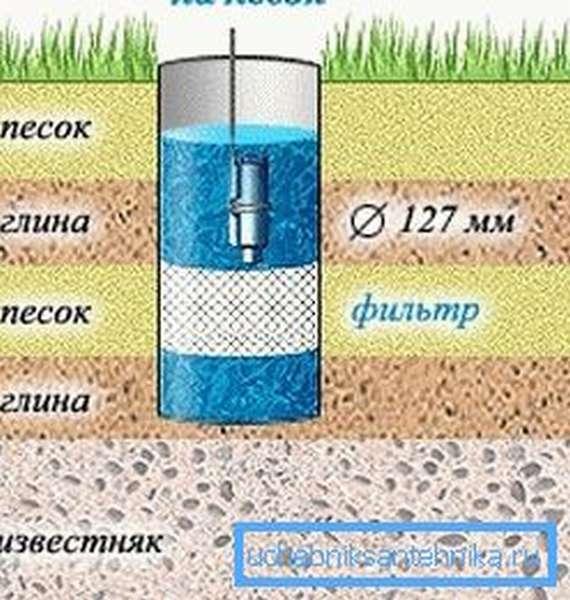 В нижнем отсеке установки устанавливается сетчатый фильтр от песка для скважины.
