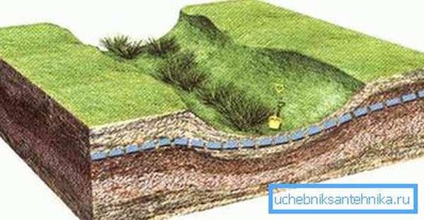 В низине водоносный слой ближе к поверхности.