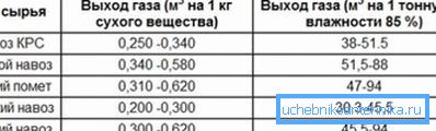 В таблице указан выход биогаза в зависимости от используемого сырья